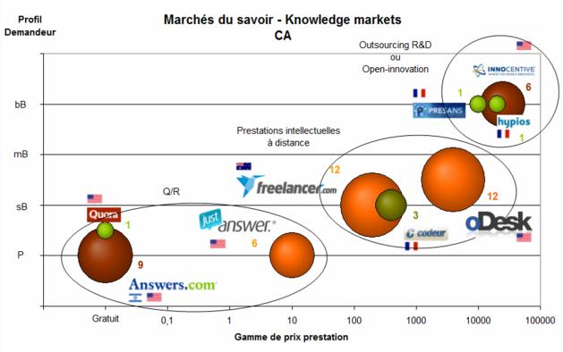 Marchés du savoir - Knowledge markets - CA