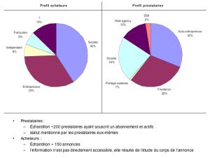 Profil Acheteurs Prestataires - Codeur.com
