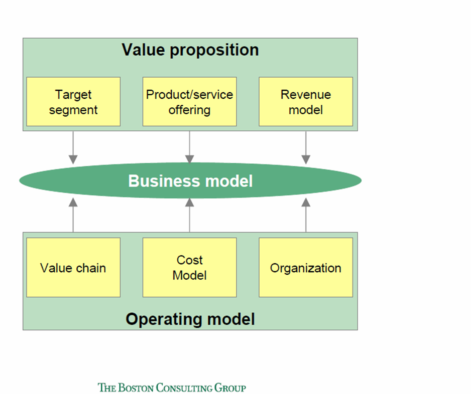 Business Model Canvas - BCG - Z. Lindgart and M. Reeves
