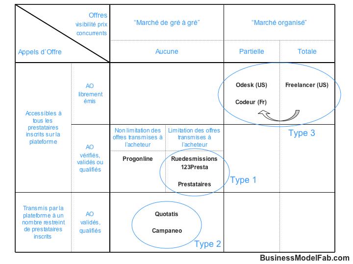 typologie des places de marché