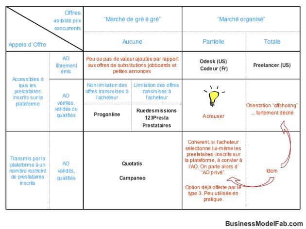 Matrice de découverte - places de marché