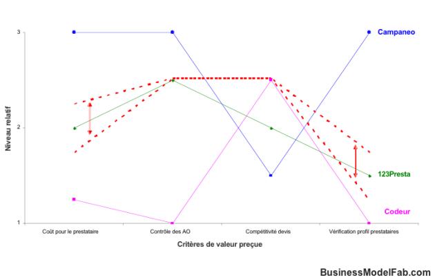 Courbe de valeur - Recomposition de l'offre - Places de marché