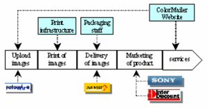 "Chaine de valeur de l'offre - exemple de Colormailer - source ""An e-business Model Ontolgy for Modeling e-Business"", A. Osterwalder, Ben Lagha, Y. Prigneur"