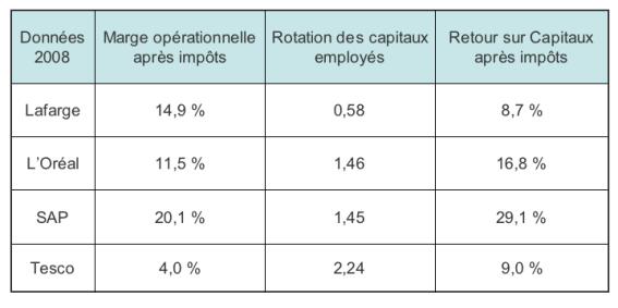 Exemples de ratios de rentabilité - Lafarge, L'Oréal, SAP, Tesco
